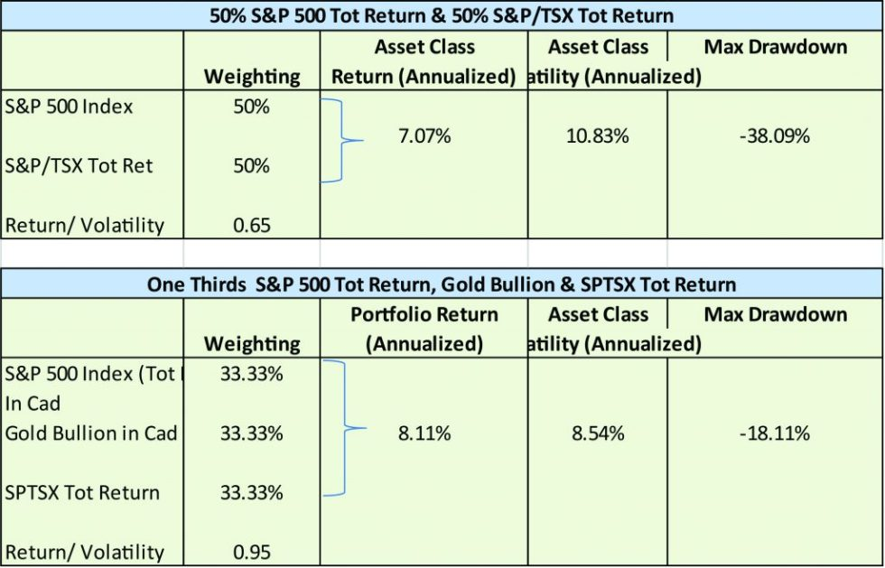 Lest We Forget | 50% S&P 500 Tot Return & 50% S&P/TSX Tot Return- Table 1