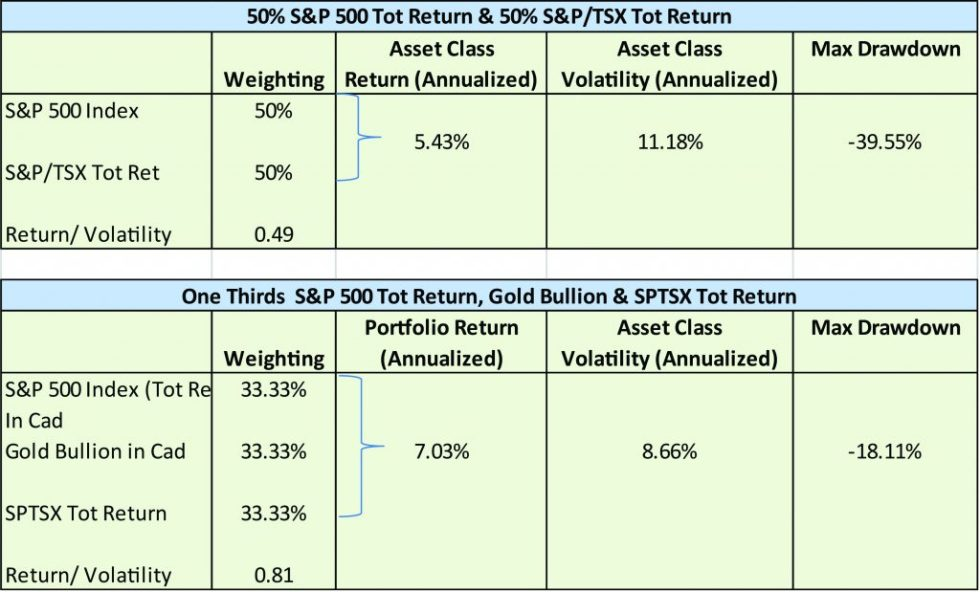 Lest We Forget | 5-% S&P 500 Tot Return & 50% S&P/TSX Tot Return | BMG