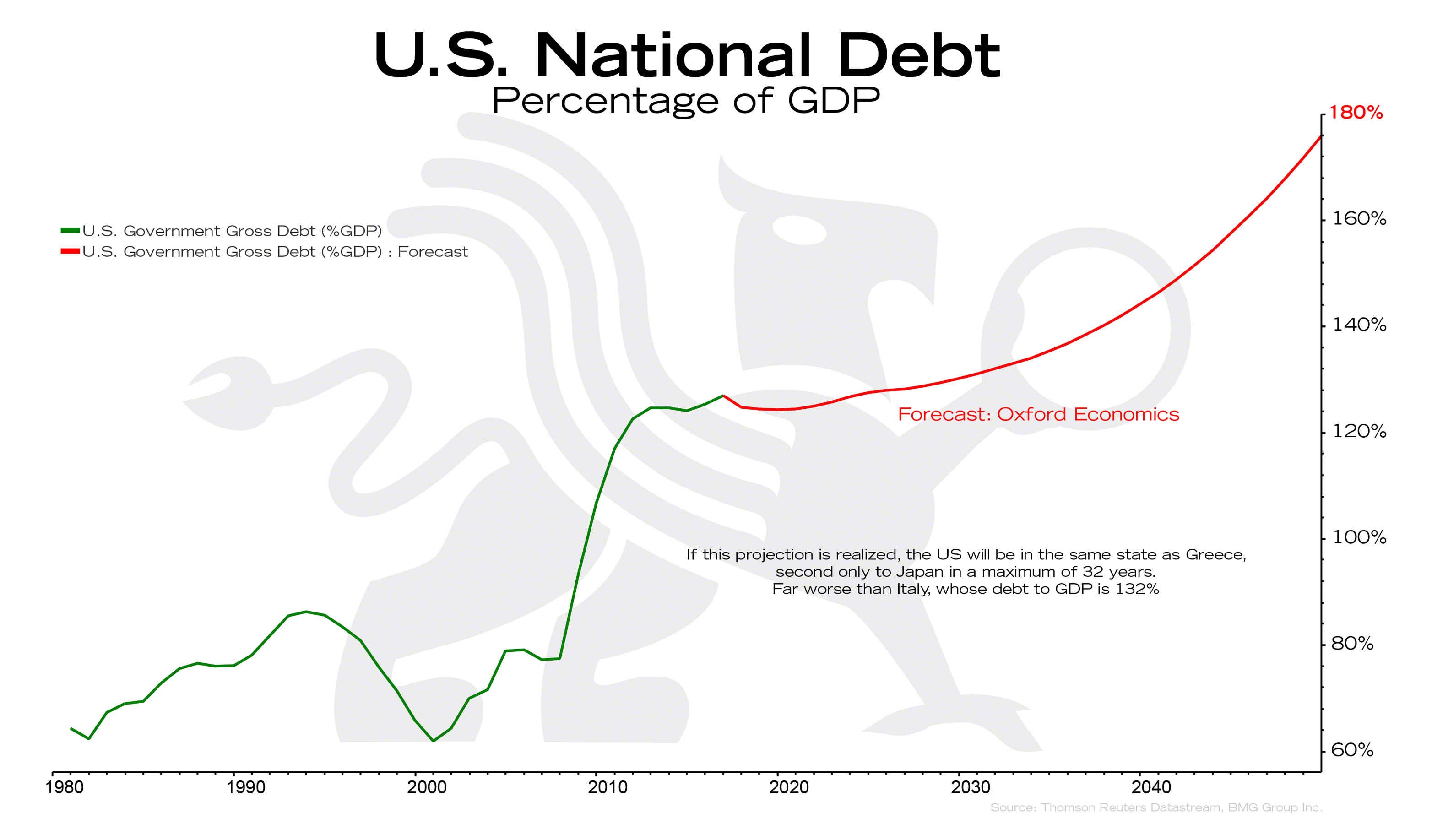 U S National Debt