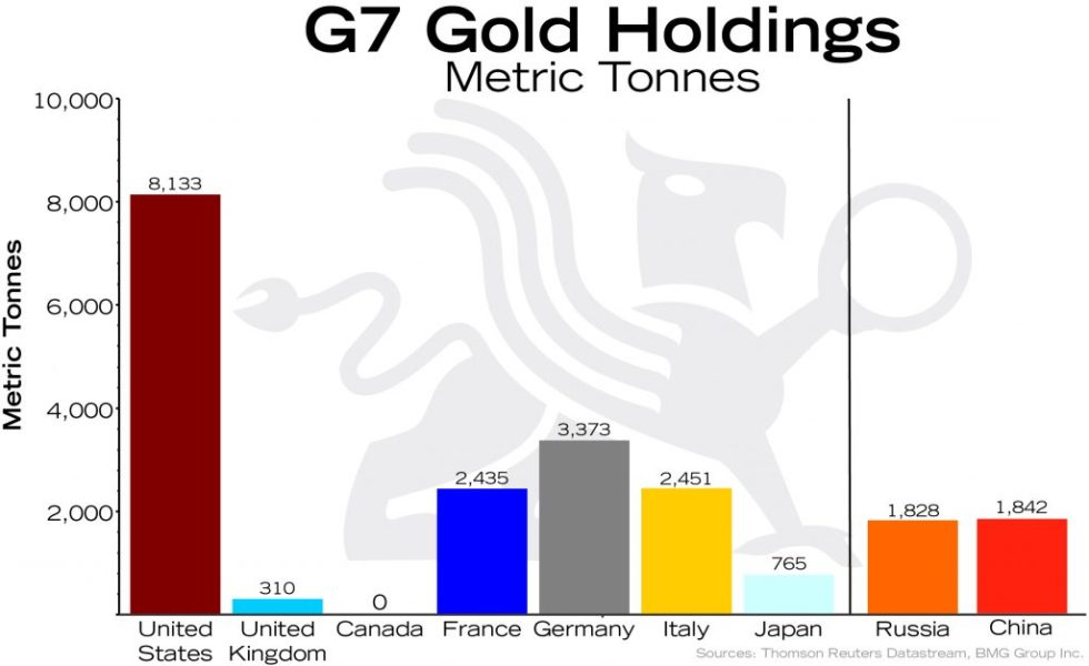 Macro Trend Changes for Gold in 2017 and Beyond   Empire Club of Canada Investment Outlook 2018   G7 Gold Holdings