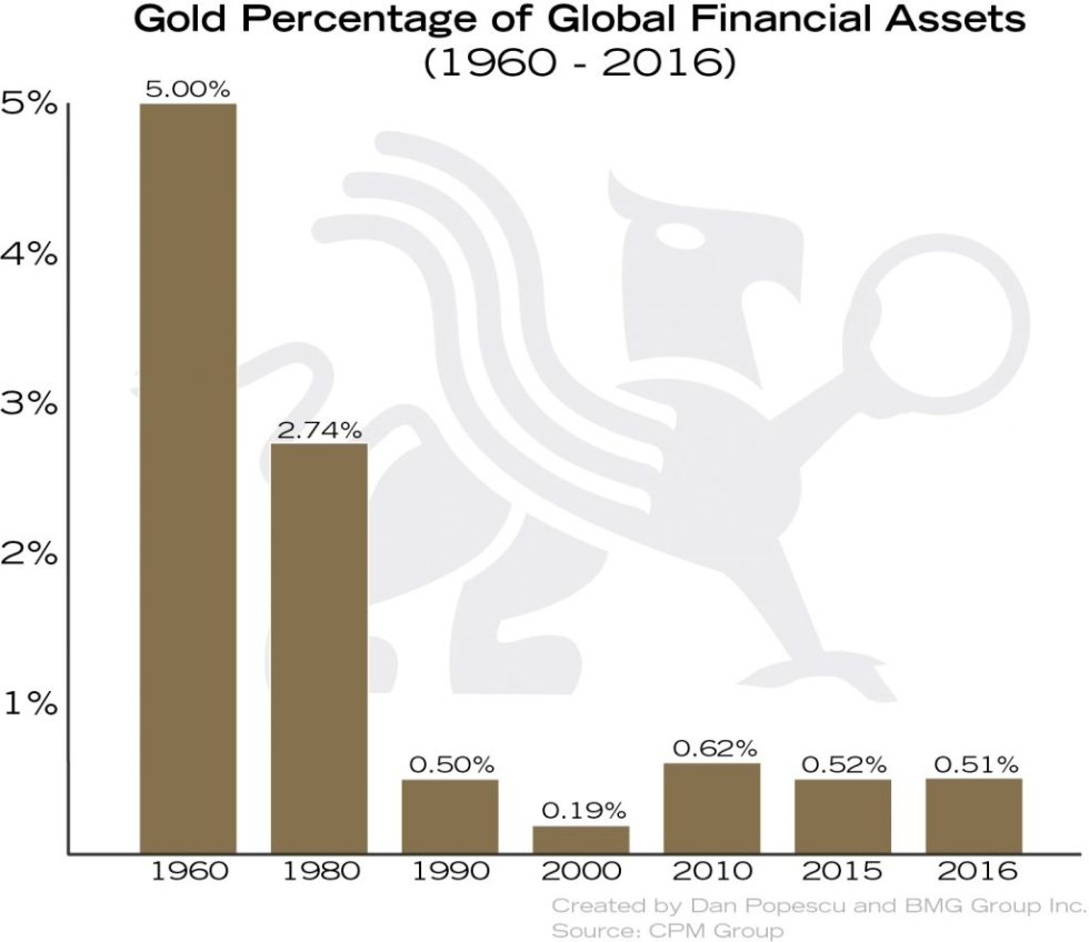 Macro Trend Changes for Gold in 2018 and Beyond   Empire Club of Canada Investment Outlook 2018   Gold as a Percentage of Global Financial Assets