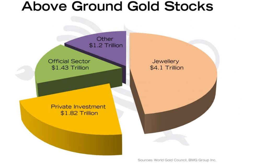 Macro Trend Changes for Gold in 2018 and Beyond   Empire Club of Canada Investment Outlook 2018   Above Ground Gold Stocks