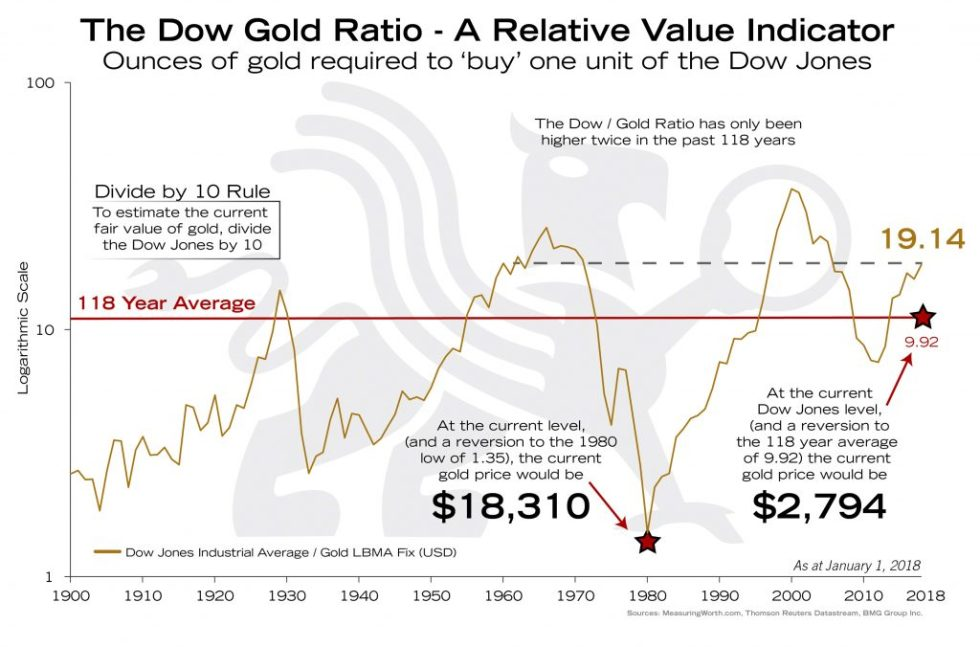 Dow Gold Ratio - A Relative Value Indicator | BullionBuzz Chart of the Week