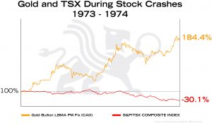 Gold and TSX During Stock Crashes 1973 | BullionBuzz Chart of the Week