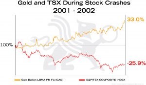 Gold and TSX During Stock Crashes 2001 | BullionBuzz Chart of the Week