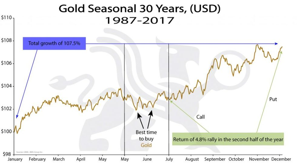 Gold Seasonal 30 Years, (USD) | BullionBuzz Chart of the Week