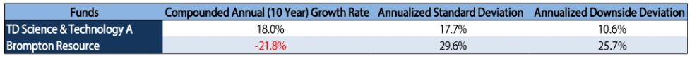 Table_Growth_TD-2 | New Mandatory Risk Rating Is Misleading Canadian Investors