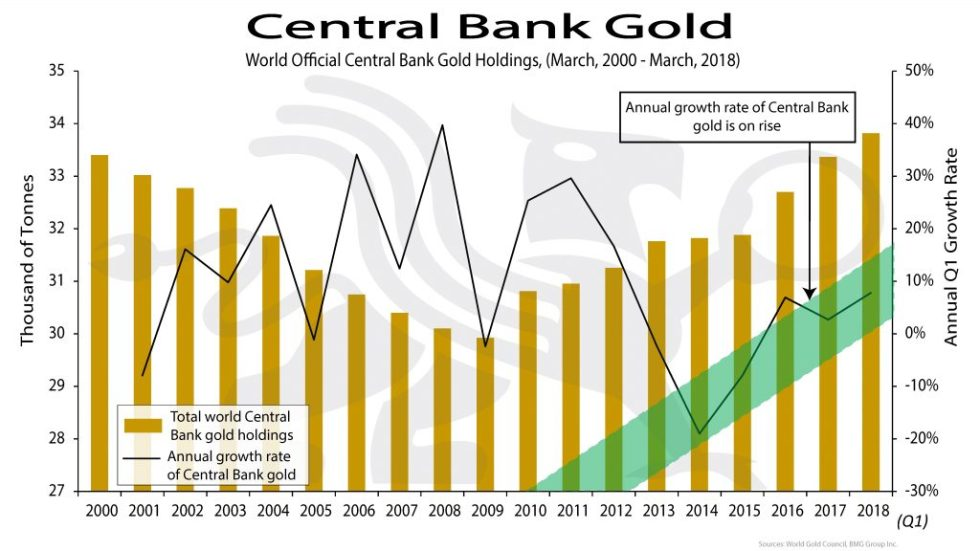 Central Bank Gold | BullionBuzz