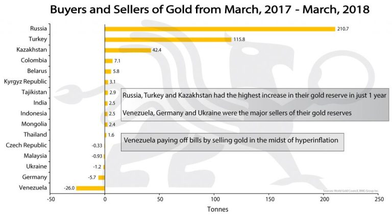 Buyers and Sellers of Gold | BullionBuzz Chart of the Week