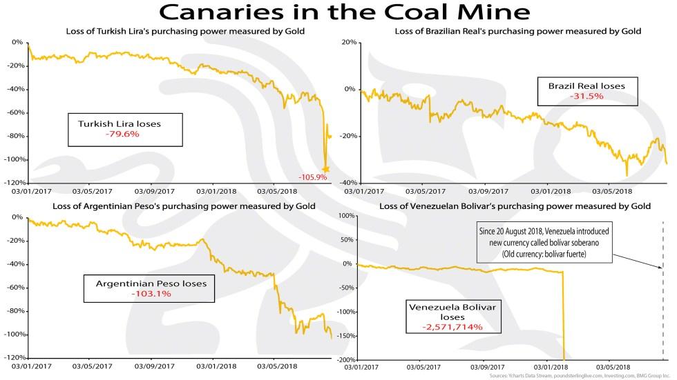 Canaries in the Coal Mine | BullionBuzz | Chart of the Week