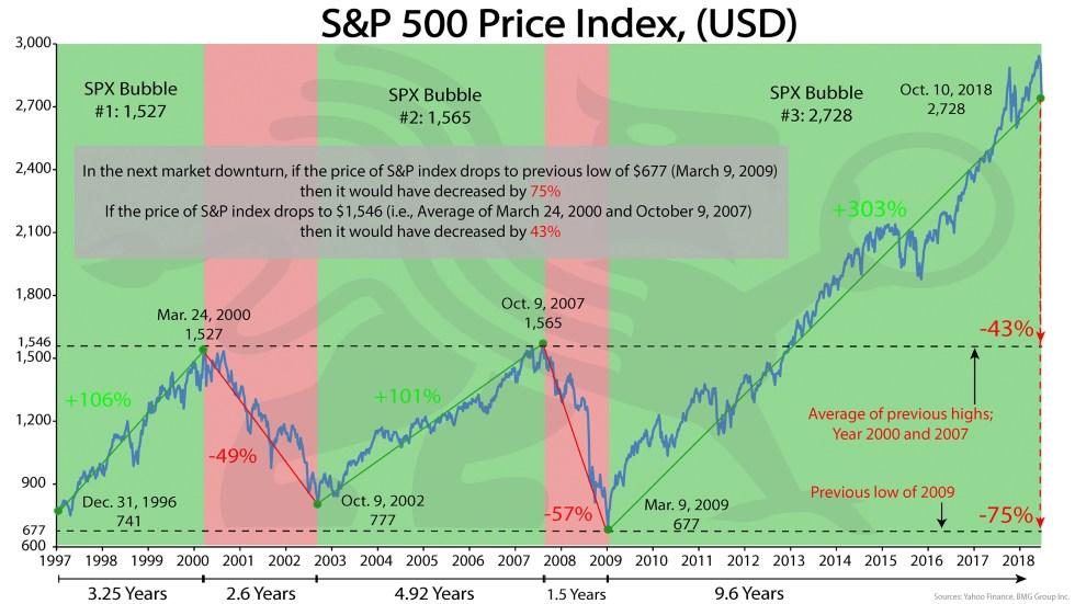 S&P 500 Price Index  | BullionBuzz Chart of the Week