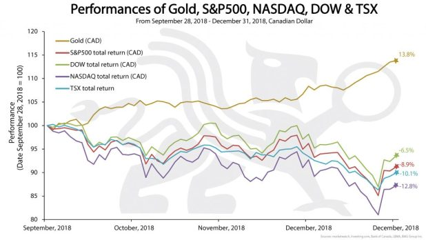 Performance of Gold S&P500 NASDAQ DOW & TSX | Devastating Losses Are Coming