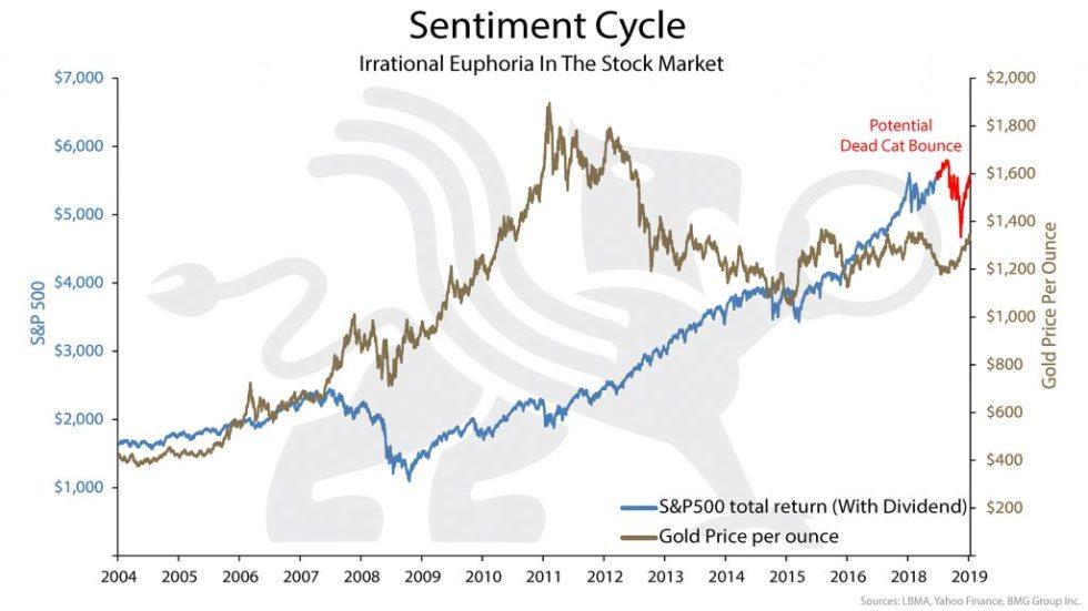 Sentiment Cycle | BullionBuzz Chart of the Week