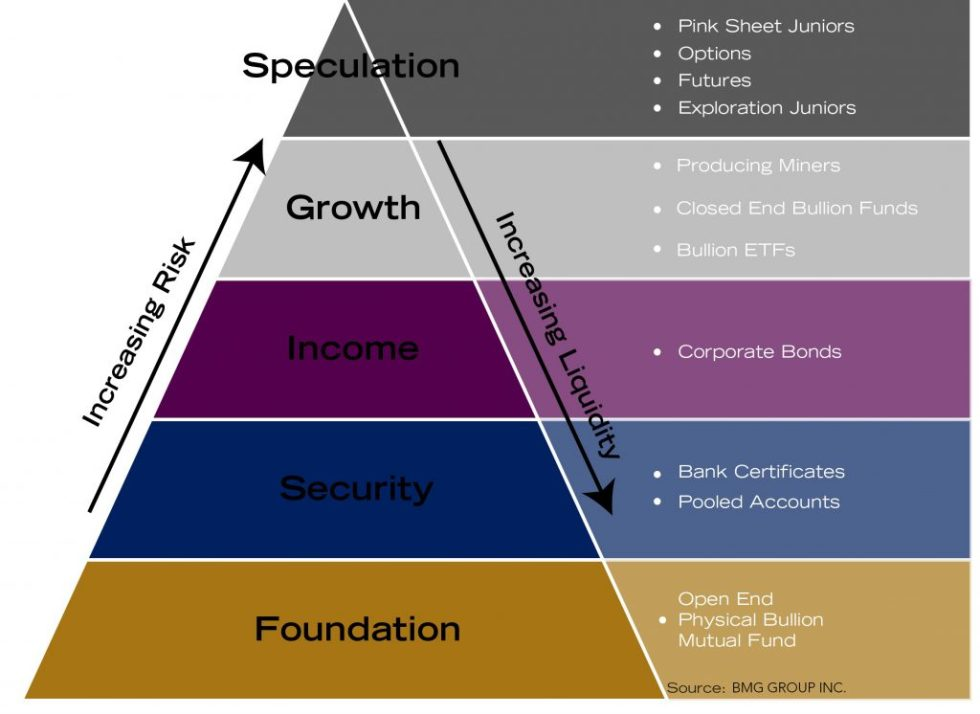 Precious Metals Pyramid | Protection Your Investment Portfolio with Precious Metals
