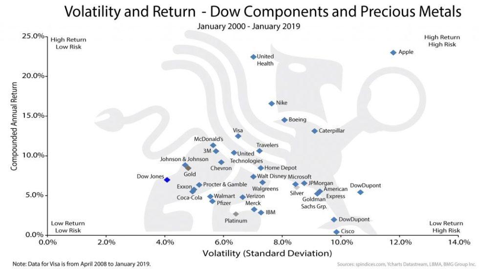 Volatility and Return | BullionBuzz Chart of the Week