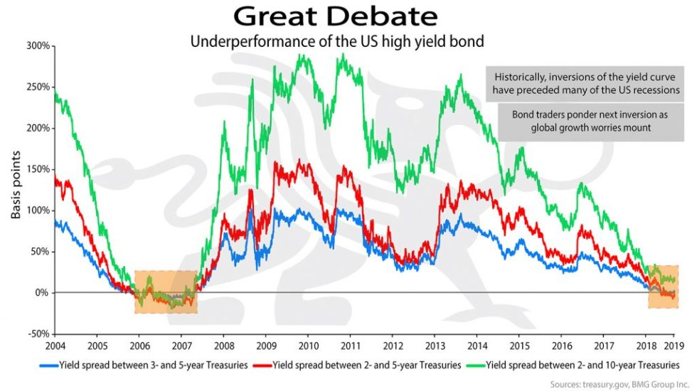 Great Debate | BullionBuzz Chart of the Week