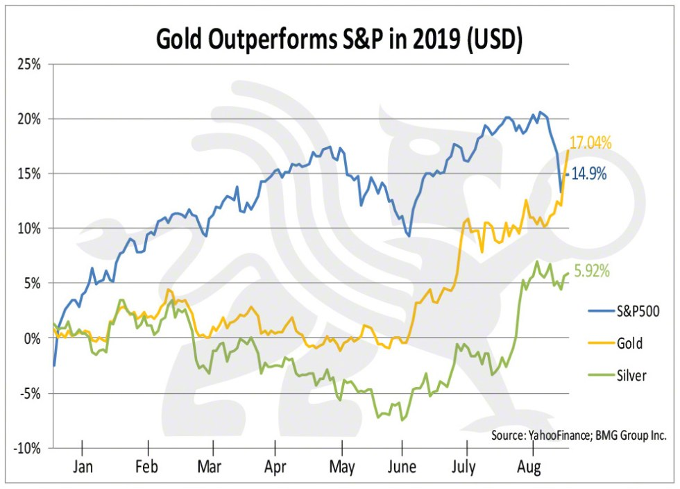 Gold Outperforms S&P 500 | BullionBuzz Chart of the Week