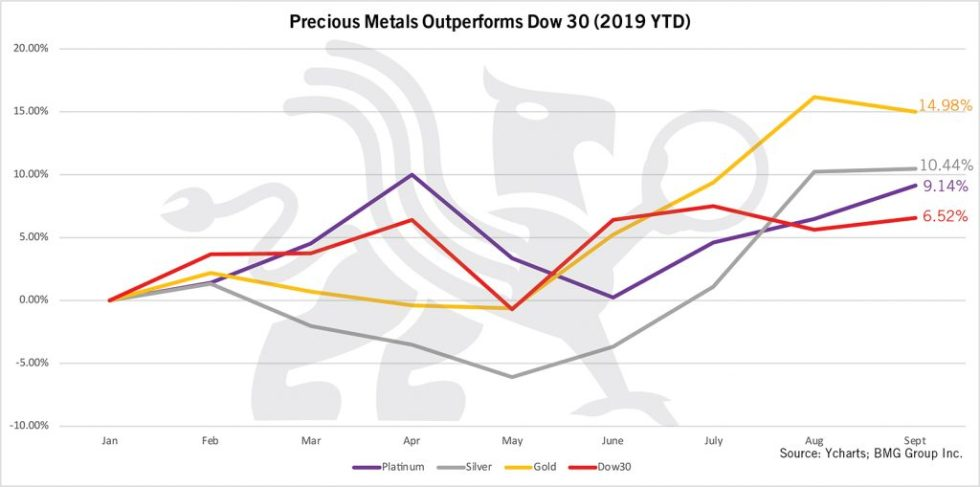 Precious Metals Outperforms Dow 30 (2019 YTD) | BullionBuzz Chart of the Week