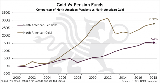 Gold vs Pensions Funds Chart
