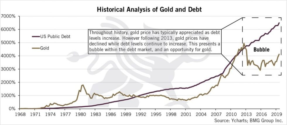 Historical Analysis of Gold and Debt | BullionBuzz Chart of the Week