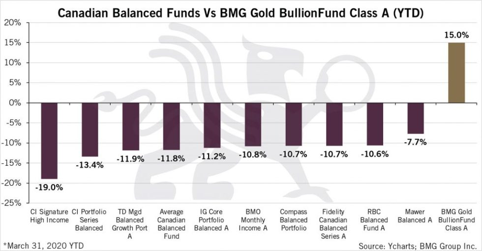 Canadian Balanced Funds vs BMG Gold BullionFund Class A (YTD) | BullionBuzz Chart of the Week