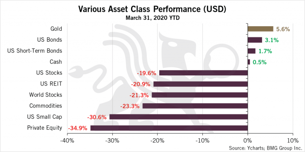 Various Asset Class Performance Chart
