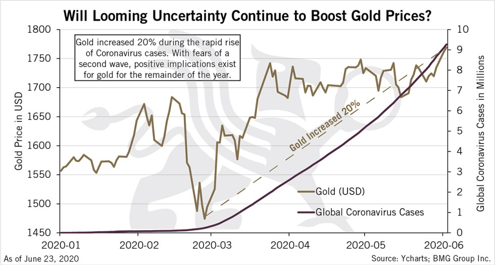 Will Looming Uncertainty Continue to Boost Gold Prices? | BullionBuzz Chart of the Week