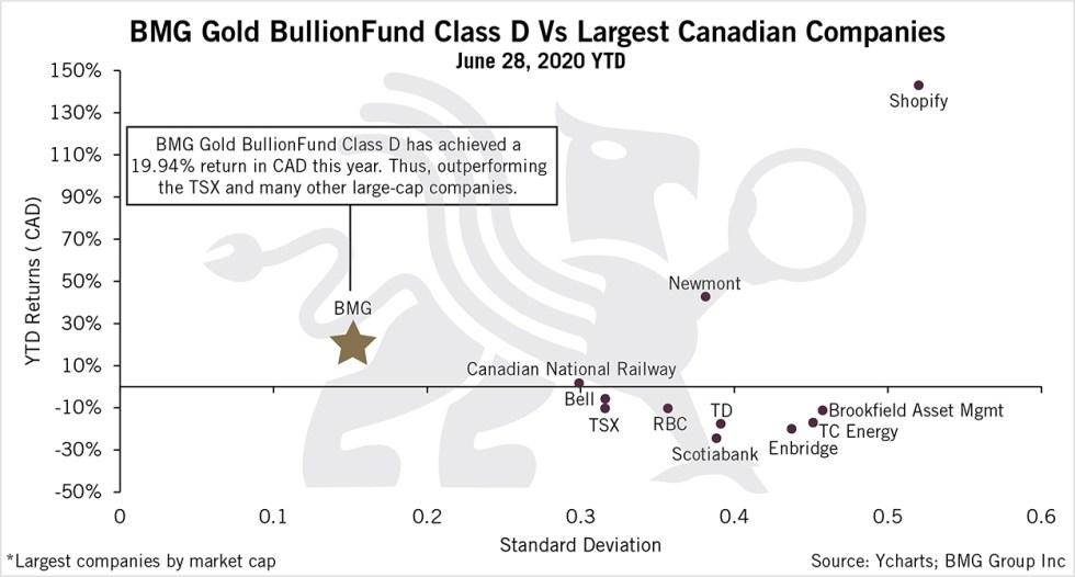 BMG Gold BullionFund Class D Vs Largest Canadian Companies | BullionBuzz Chart of the Week