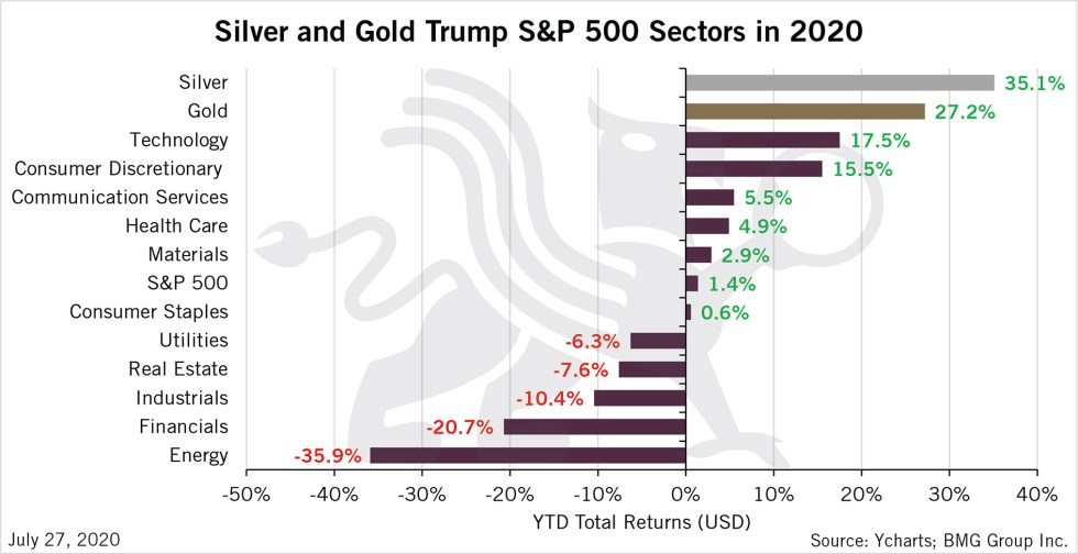 Silver and Gold Trump SPX Sectors in 2020 | BullionBuzz Chart of the Week
