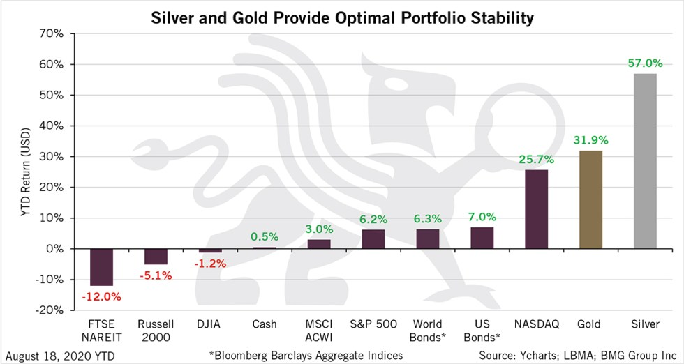 Silver and Gold Provide Optimal Portfolio Stability | BullionBuzz Chart of the Week