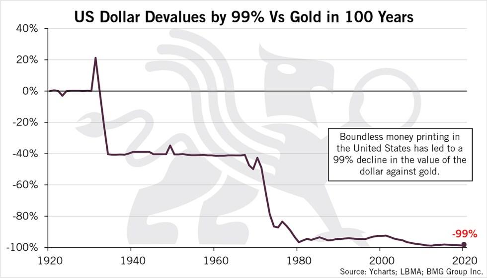 US Dollar Devalues 99% vs Gold Over Last 100 Years | BullionBuzz Chart of the Week