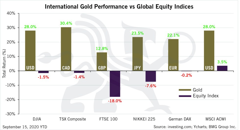 International Gold Performance vs Global Equity Indices | BullionBuzz | Chart of the Week