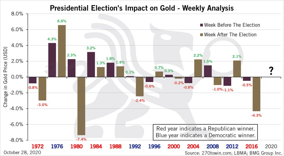 Presidential Elections Impact on Gold | Weekly Analysis | Chart of the Week