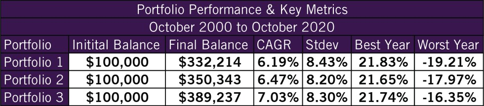Portfolio Performance and Key Metrics