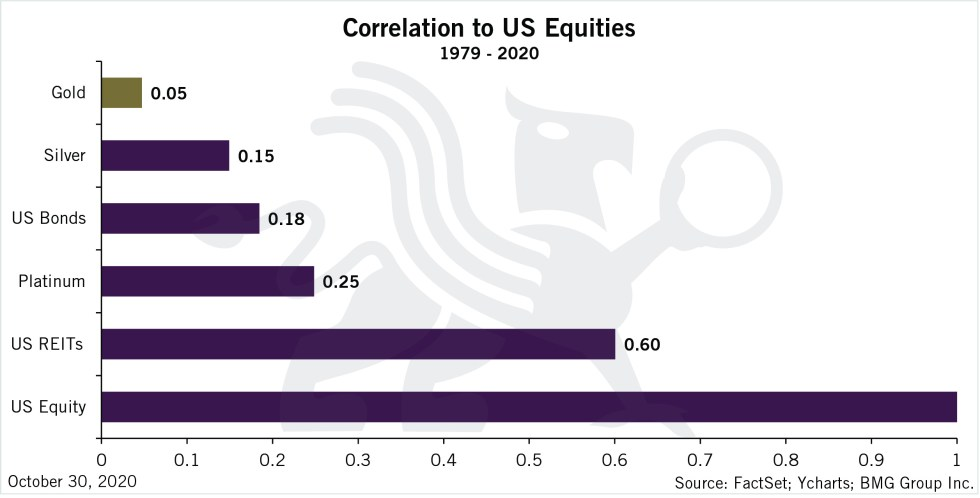 Gold Insurance for Prudent Investors | Correlation to US Equities