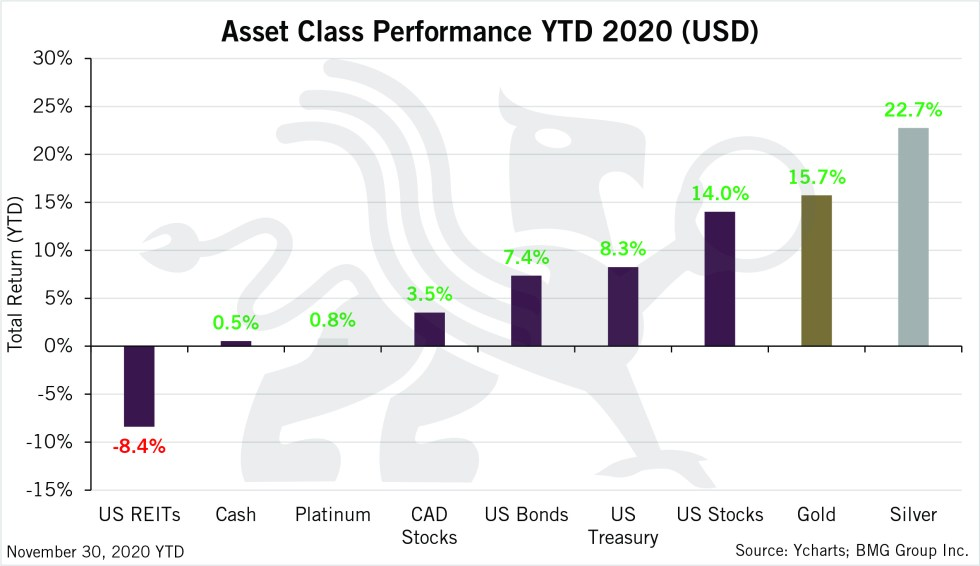 Asset Class Performance | Chart of the Week | BullionBuzz | Nic;k's Top Six