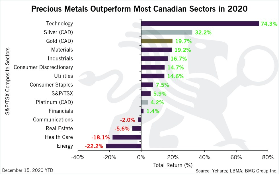 Precious Metals Outperform Most Canadian Sectors in 2020 | BullionBuzz | Chart of the Week