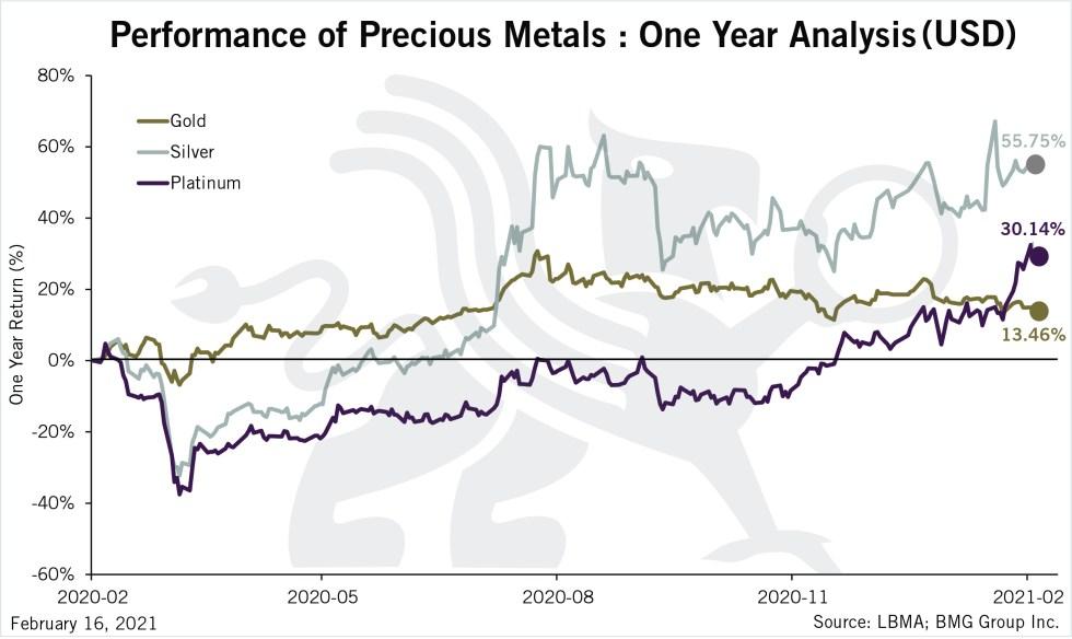 Performance of Precious Metals: One Year Analysis (USD) | BullionBuzz | Chart of the Week