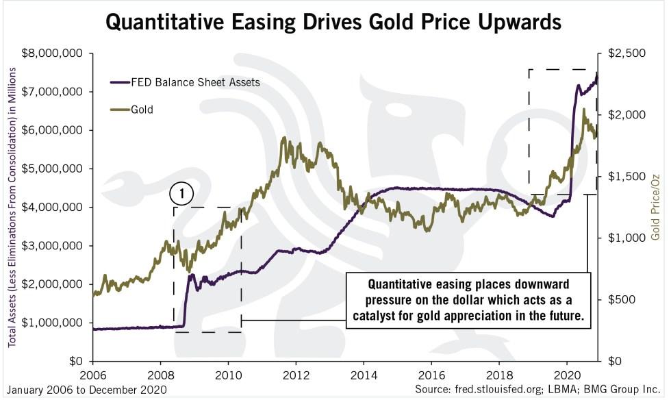 Quantitative Easing Drives Gold Price Upwards | Chart of the Week | BullionBuzz | Chart of the Week | Nick's Top Six