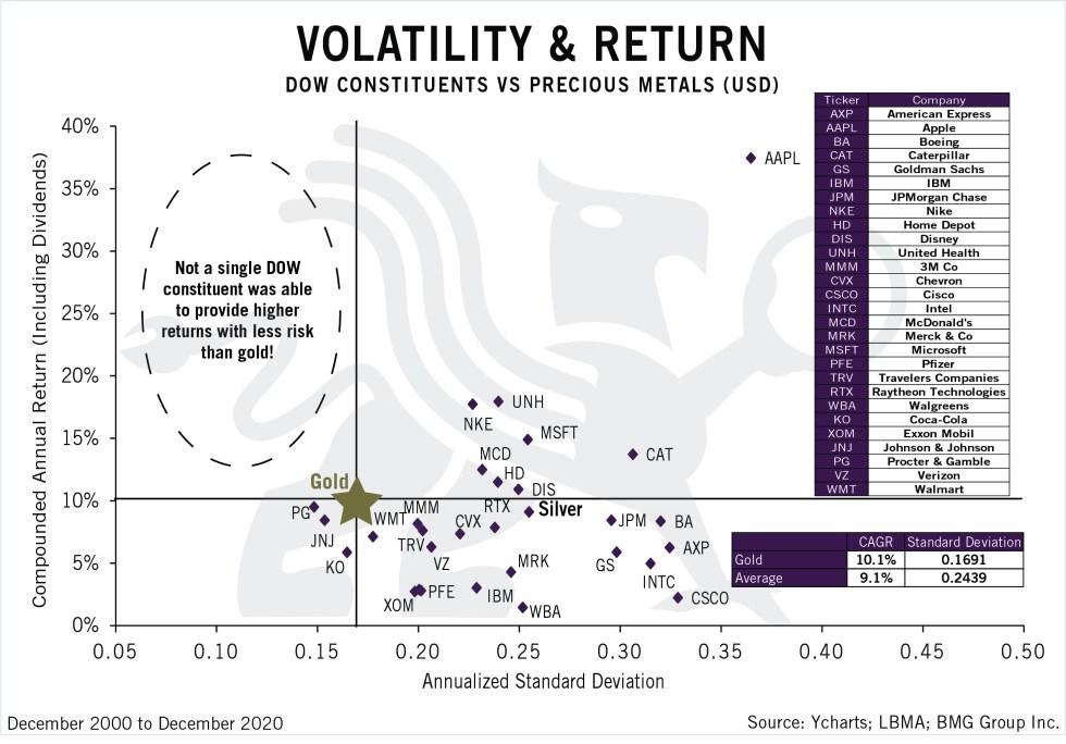 Volatility & Return | BullionBuzz | Chart of the Week | Nick's Top Six