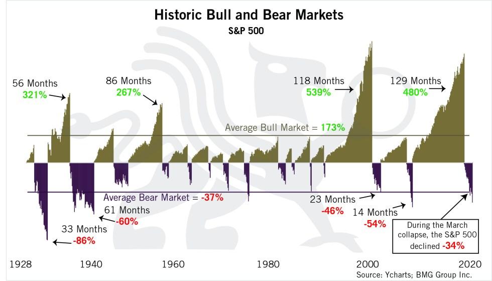 Historic Bull and Bear Market | Chart of the Week | BullionBuzz | Nick's Top Six