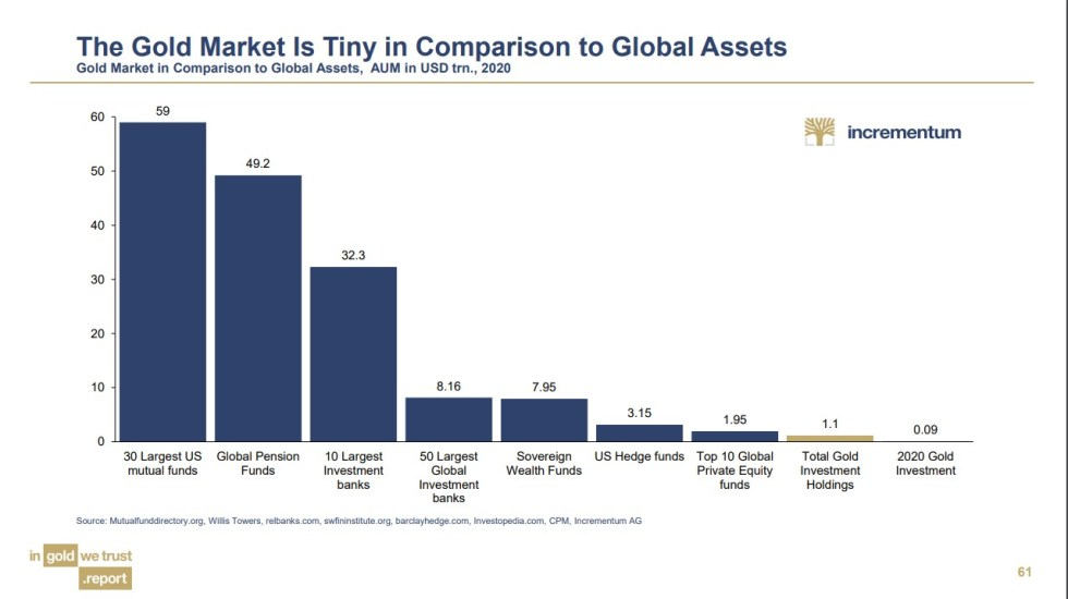 The Gold Market Is Tiny in Comparison to Global Assets | BullionBuzz | Chart of the Week