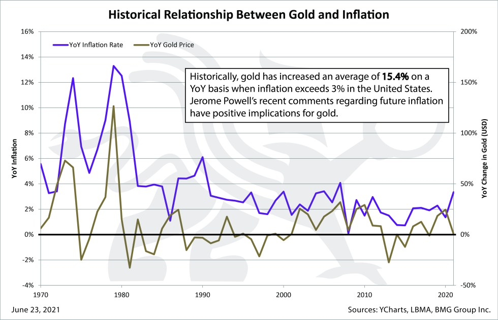 Historical Relationship Between Gold and Inflation | Chart of the Week | BullionBuzz | Nick's Top Six