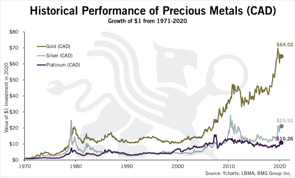 Historical Performance of Precious Metals (CAD) | Chart of the Week | BullionBuzz | Chart of the Week