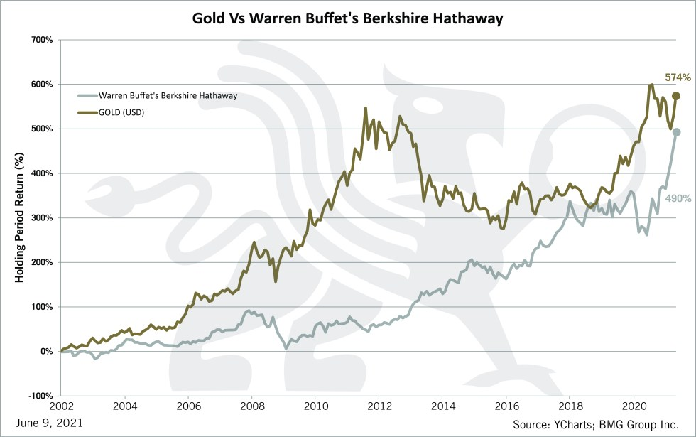 Gold vs Warren Buffett's Berkshire Hathaway   BullionBuzz   Chart of the Week
