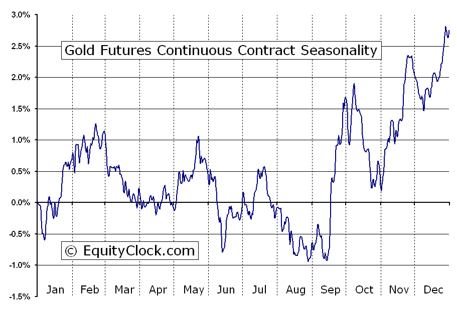 Gold Futures Continuous Contract Seasonality   Chart of the Week   BullionBuzz   Nick's Top Six