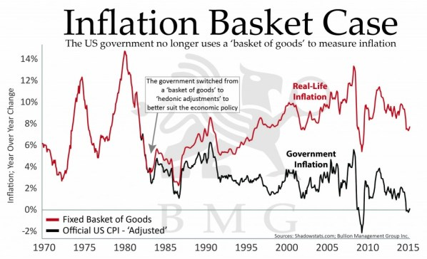 Gold vs Bonds | Inflation Basket Case