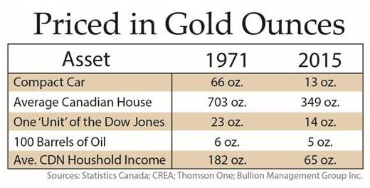 Gold is Money |Priced in Gold Ounces