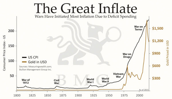 Six Biggest Myths About Gold | The Great Inflate
