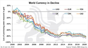 World Currency in Decline | BMG BullionBars